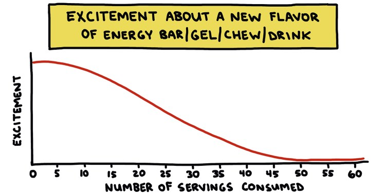 chart showing excitement about new energy bar flavor decreasing over time