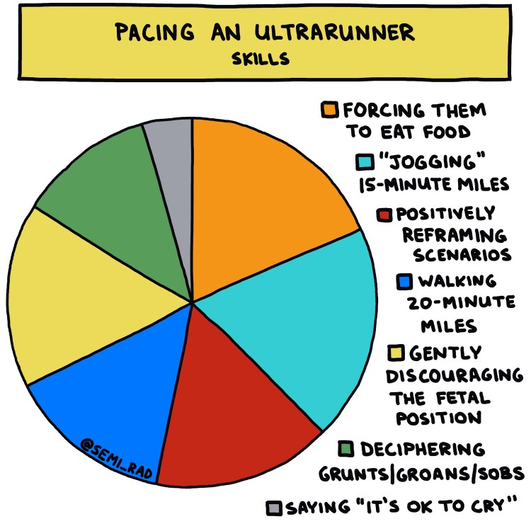 pie chart showing skills for pacing an ultrarunner