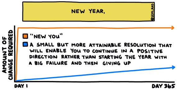 chart comparing new year, new you to an easier resolution