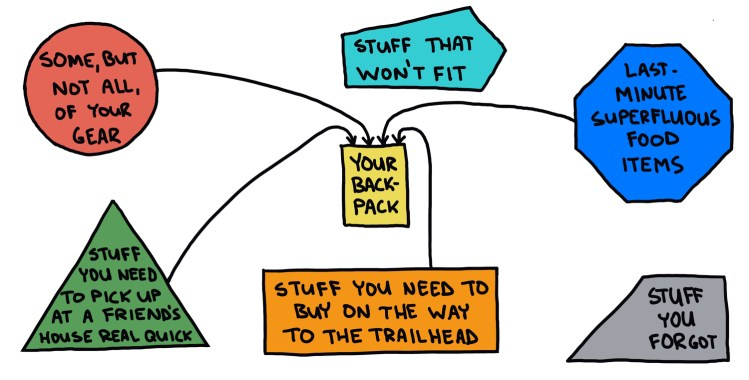 hand-drawn chart about packing your backpack