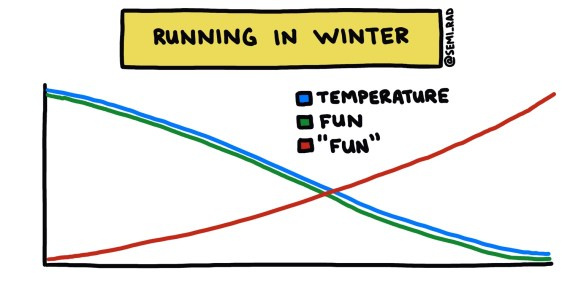 chart showing how fun running in winter is