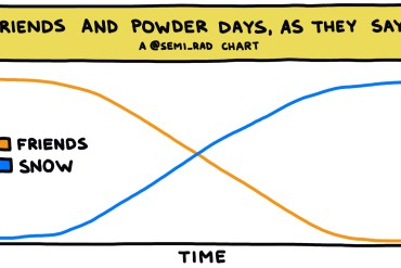 semi-rad chart: friends and powder days, as they say