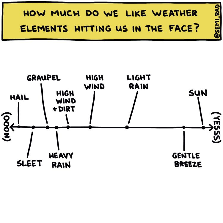 semi-rad chart: how much do we like weather elements hitting us in the face