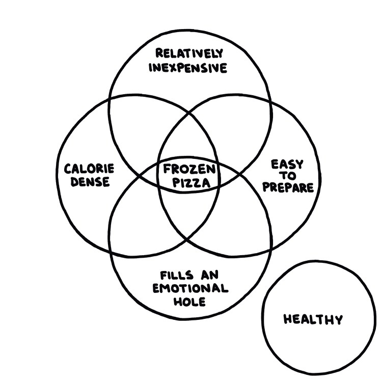 venn diagram of foods that are relatively inexpensive, calorie dense, easy to prepare, and fill an emotional hole