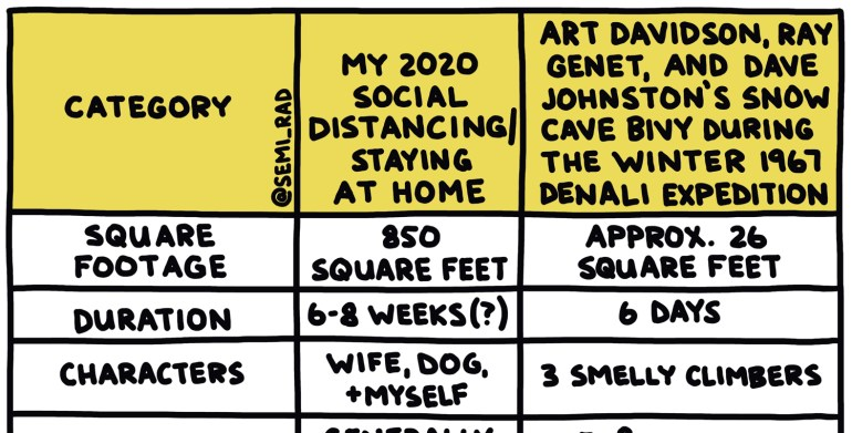 Semi-rad chart comparing social distancing to the winter 1967 denali expedition