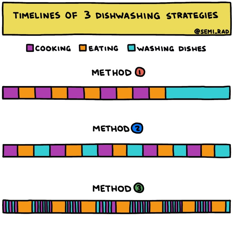 chart showing the timelines of 3 dishwashing strategies
