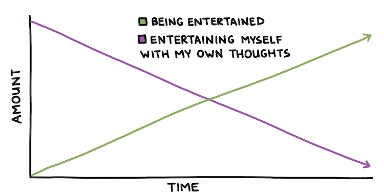 hand-drawn line chart comparing being entertained vs. entertaining myself with my own thoughts