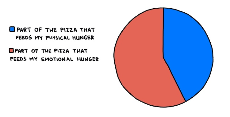 hand-drawn pie chart showing part of pizza that feeds physical hunger and part of pizza that feeds mental hunger