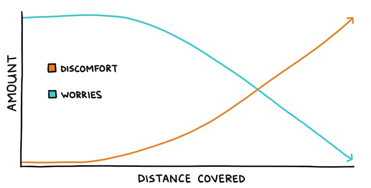 hand-drawn line chart showing attention paid to discomfort vs. worries when running long distances
