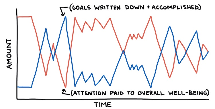 hand drawn line chart showing achieving goals vs attention paid to overall well-being