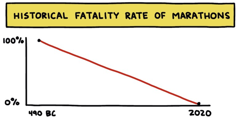 """hand-drawn chart titled """"Historical Fatality Rate Of Marathons"""""""