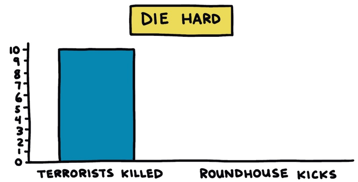 hand-drawn chart showing the number of roundhouse kicks in Die Hard