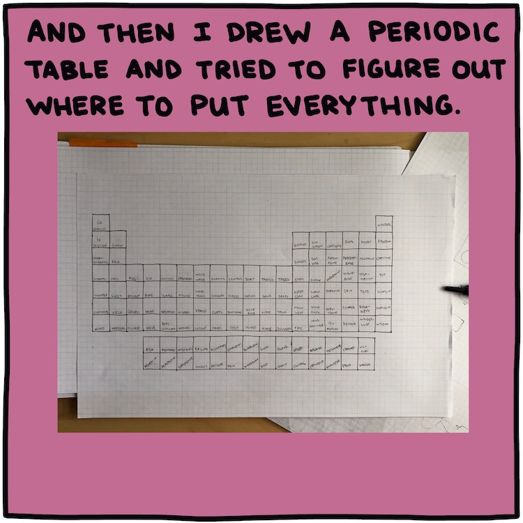 Handwritten text: And then I drew a periodic table and tried to figure out where to put everything. [photo of periodic table drawn on graph paper]