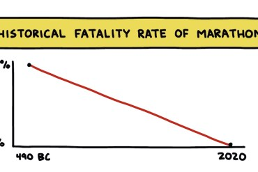 "hand-drawn chart titled ""Historical Fatality Rate of Marathons"""