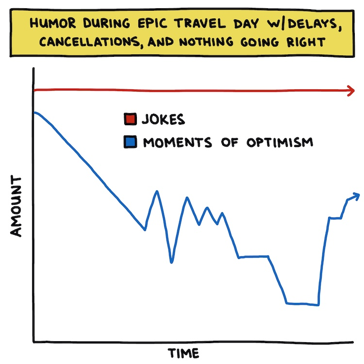 hand-drawn chart: humor during an epic travel day