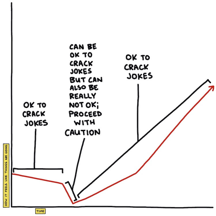 hand-drawn chart about when it's ok to crack jokes