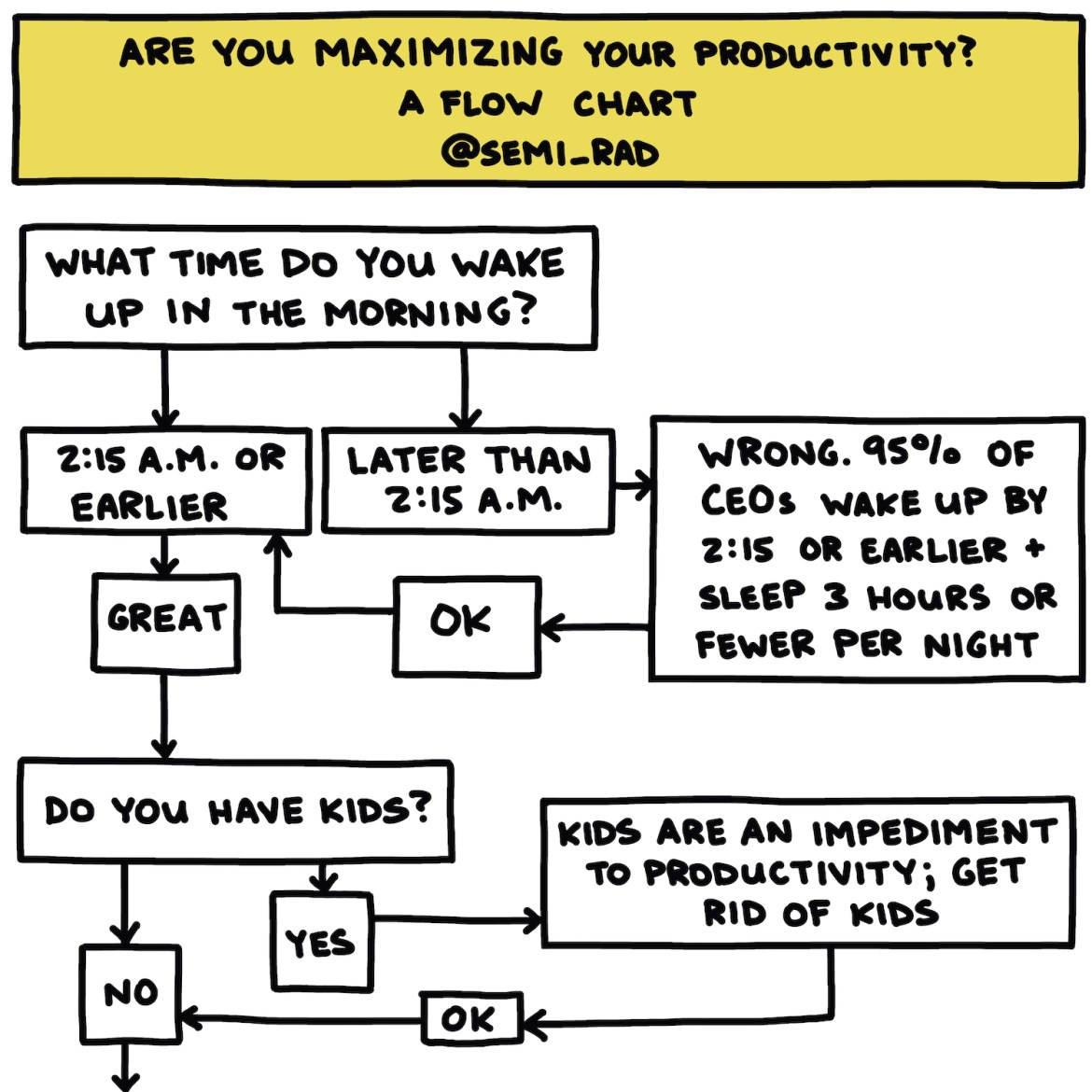 """semi-rad flow chart titled """"are you maximizing your productivity?"""" part 1 of 3"""