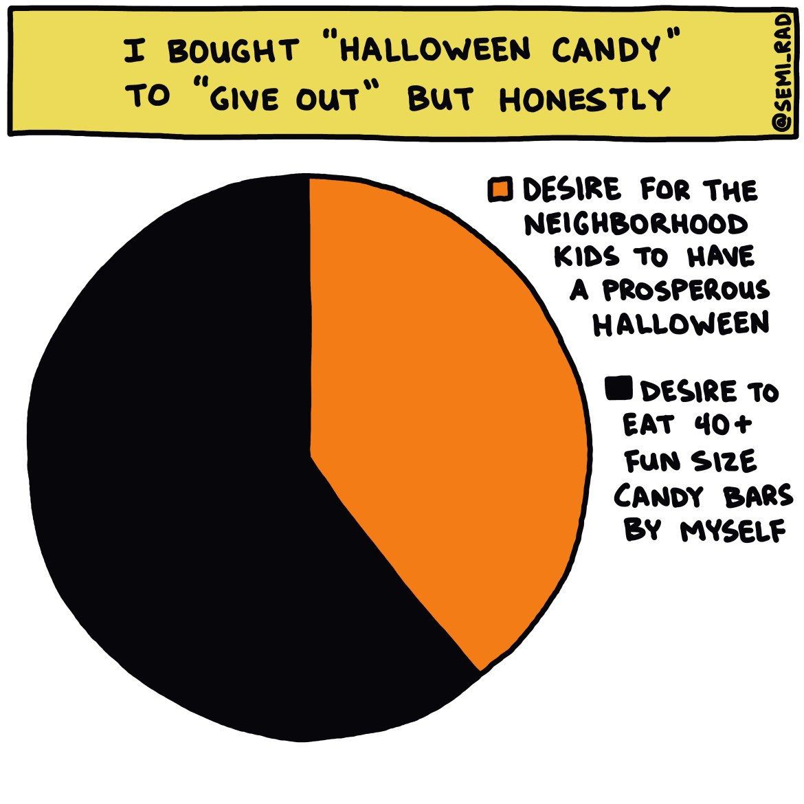 semi-rad chart: I bought 'halloween candy' to 'give out' but honestly