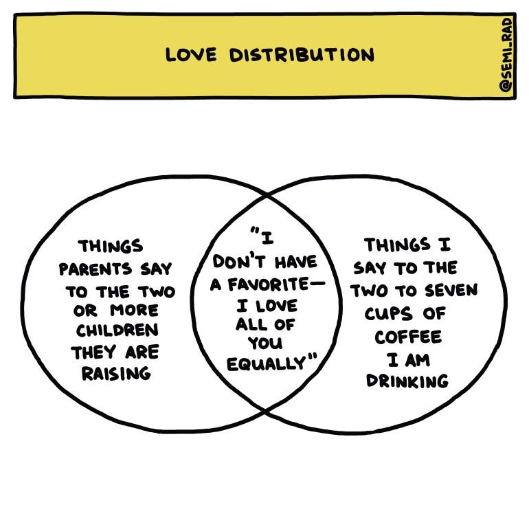 Semi-Rad chart Love Distribution