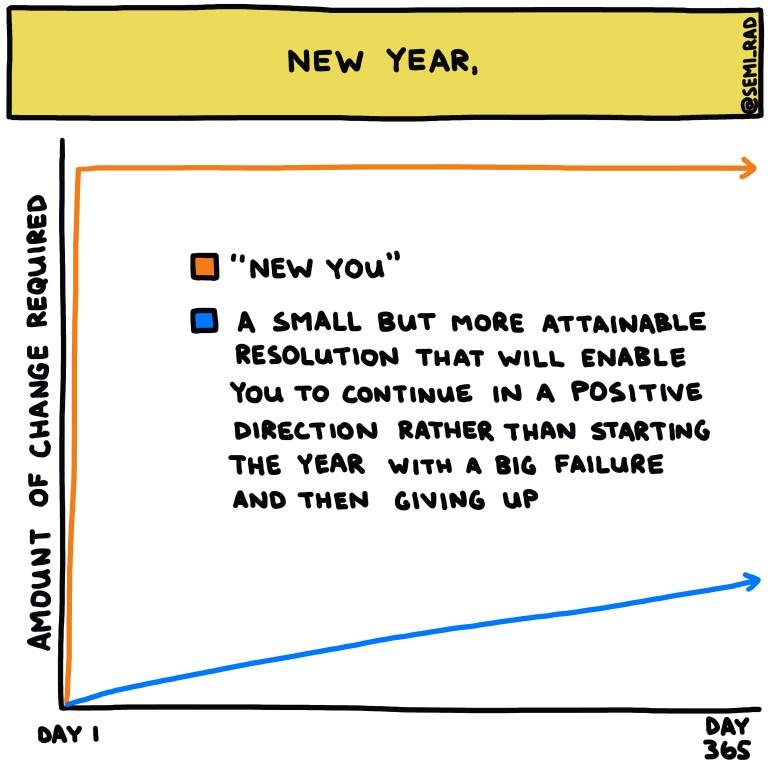 Semi-rad chart new year new you