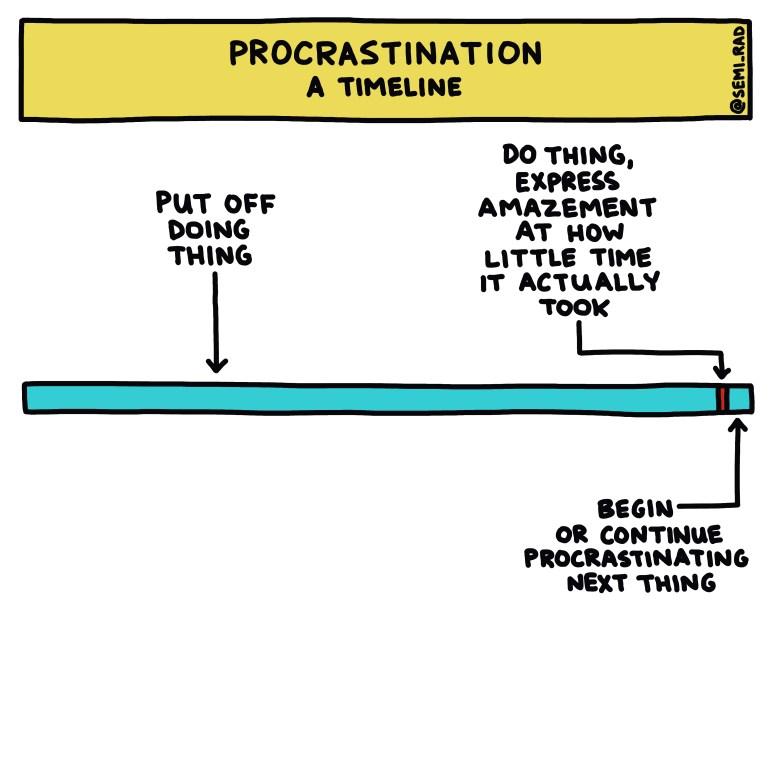 semi-rad chart: procrastination timeline