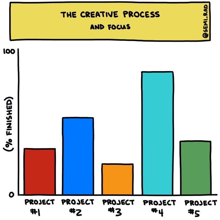 semi-rad chart: the creative process and focus