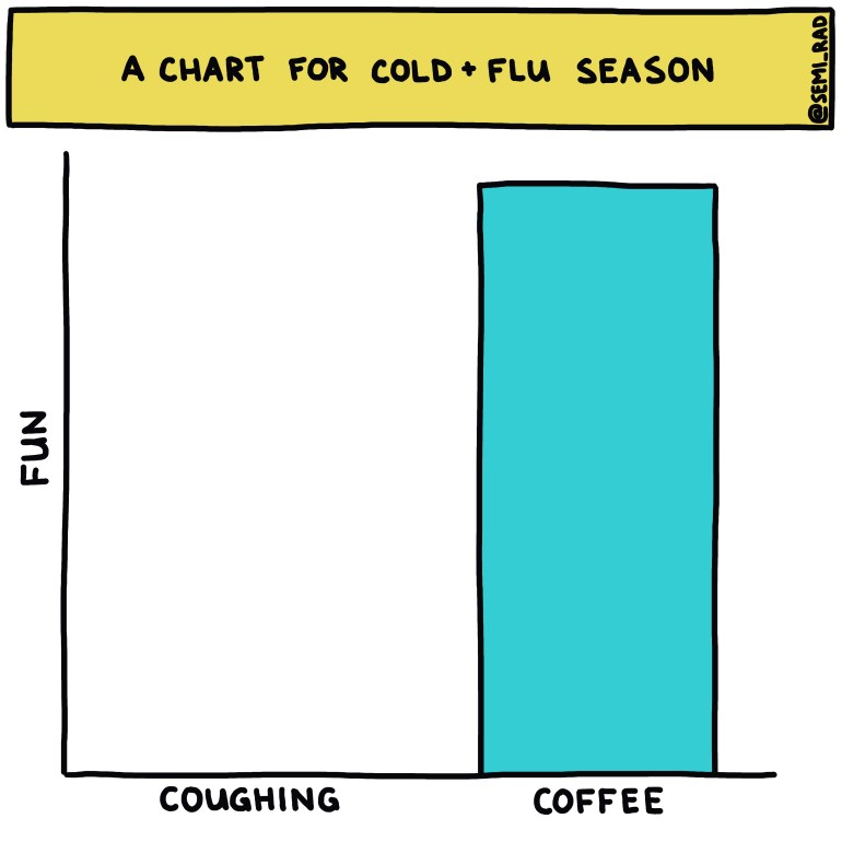 semi-rad chart: a chart for cold and flu season (coughing vs coffee)
