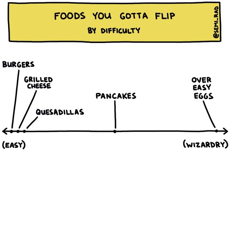 semi-rad chart: foods you gotta flip, by difficulty