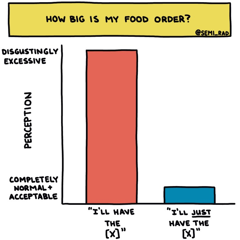 semi-rad chart: how big is my food order?