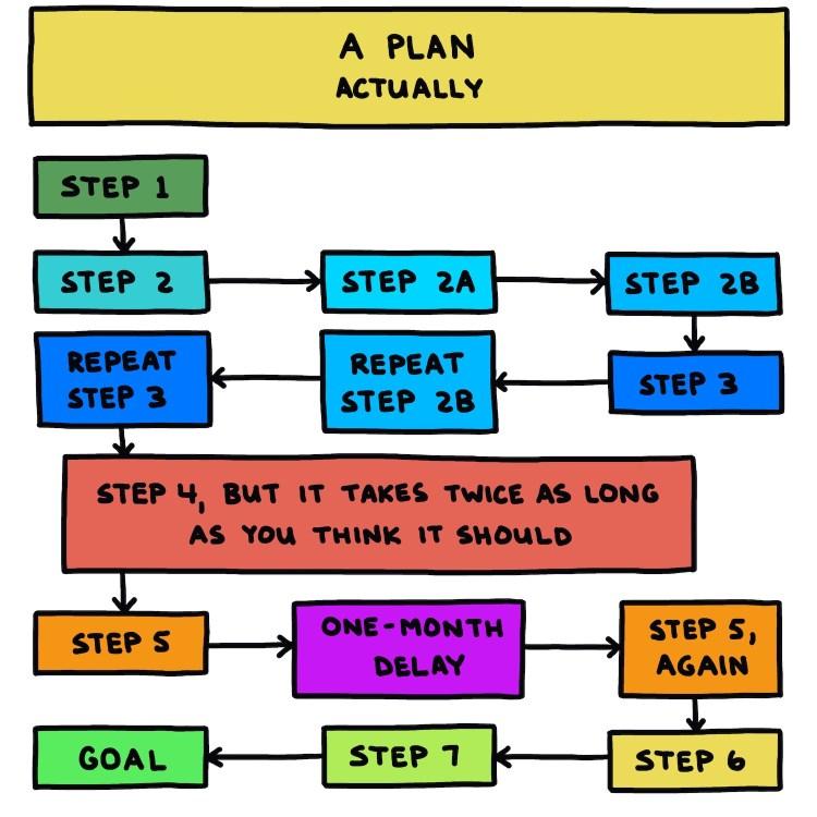 semi-rad chart: a plan, actually