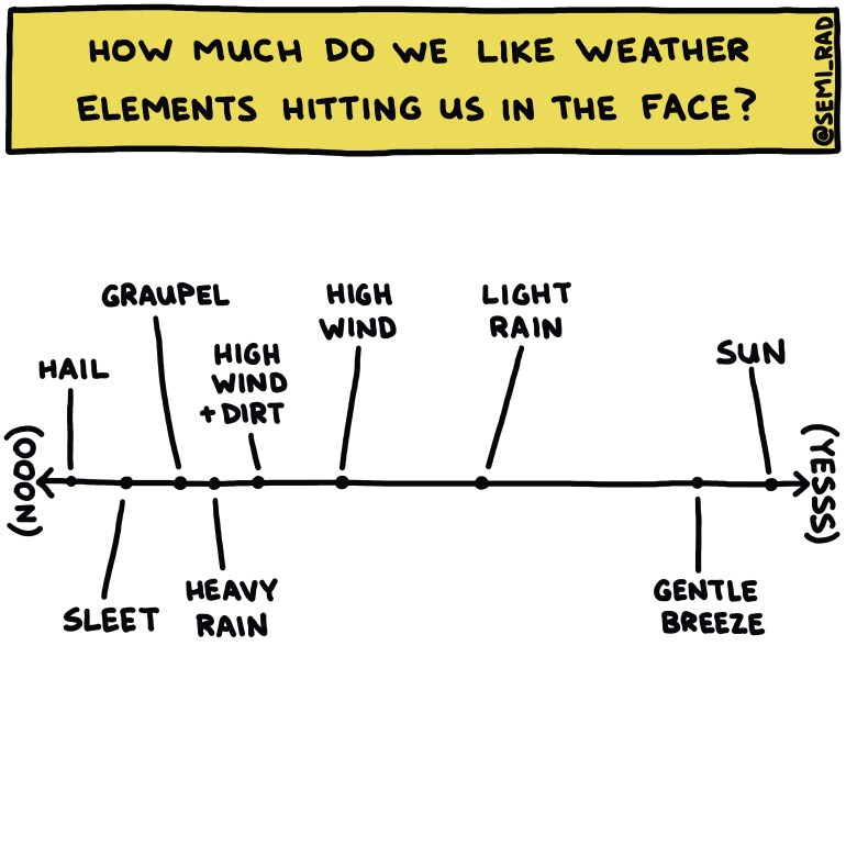 semi-rad chart: how much do we like weather elements hitting us in the face?