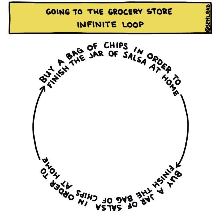 semi-rad chart: Going To The Grocery Store Infinite Loop