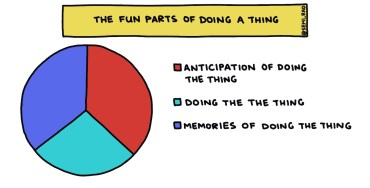 semi-rad chart: the fun parts of doing a thing