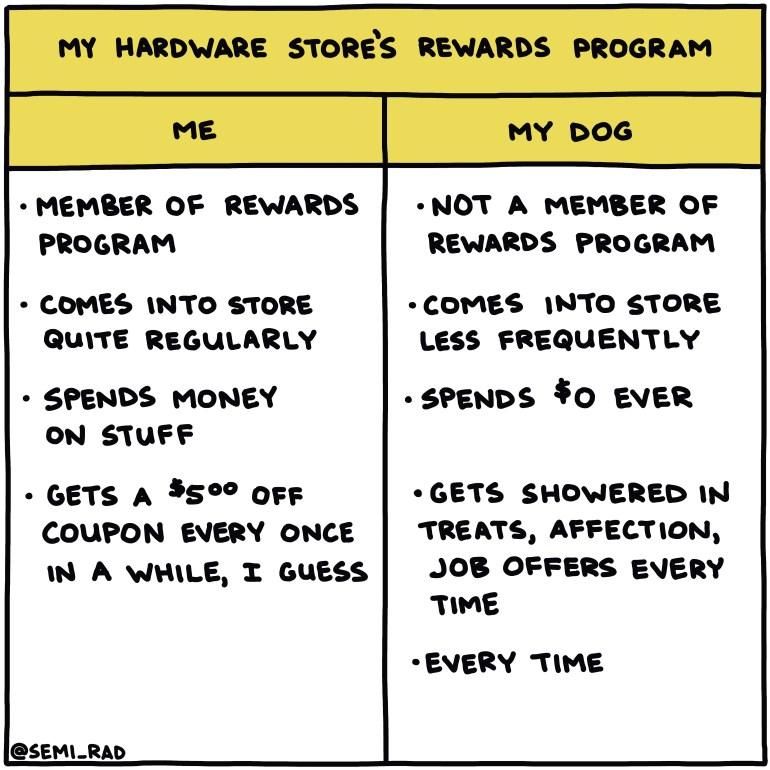 semi-rad chart: my hardware store's rewards program