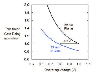 Figure 1. Transistor Gate Delay