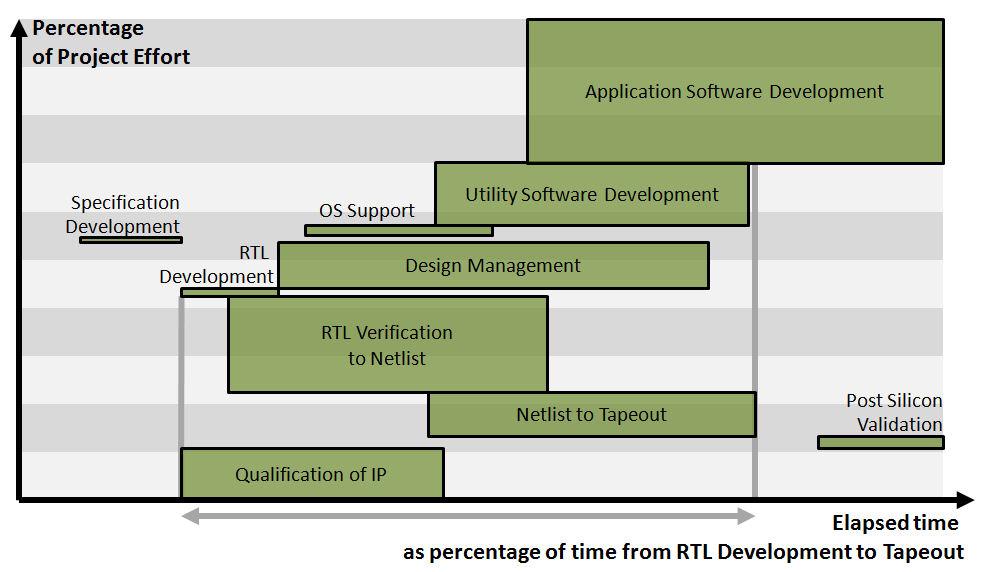 DevelopmentEffortTime