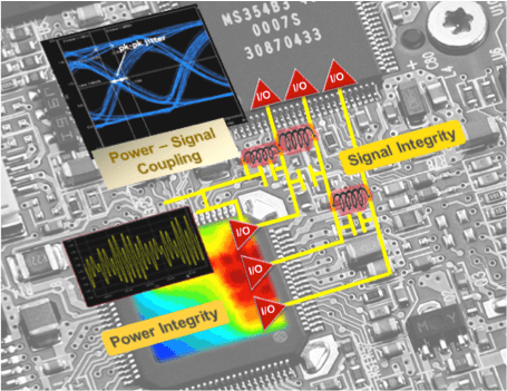 Fig. 1: Signal and power coupling noise affects the channel at the chip, package and PCB levels.