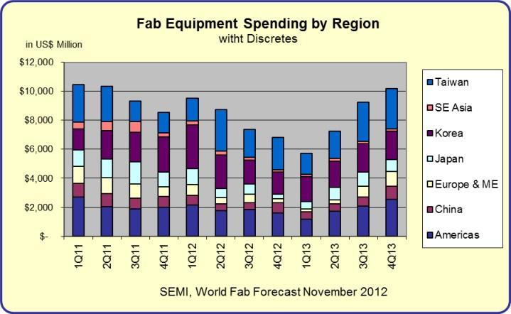 Fab-Equip-Spending-by-Regio