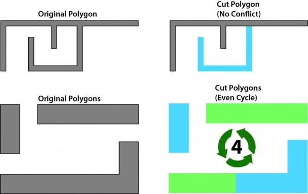 Figure 2: DP cut solutions