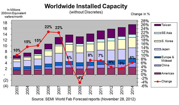 Worldwide-Installed-Capacit