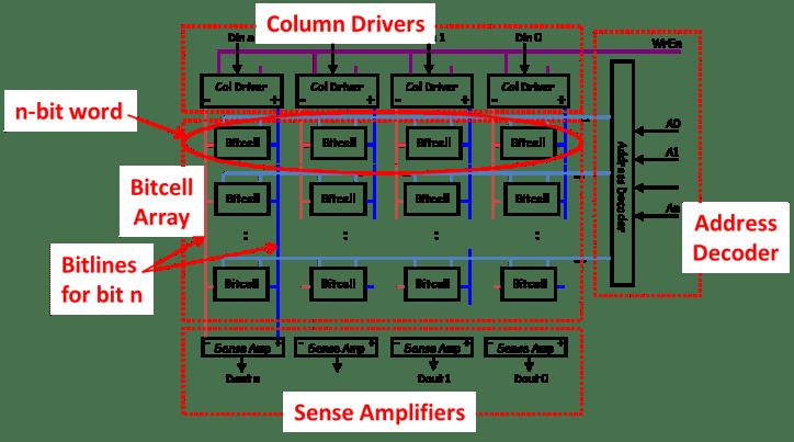 Figure 1. Memory sub-blocks of a SRAM architecture