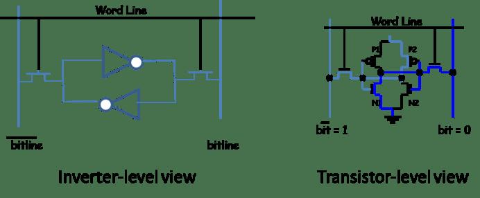 Figure 2. Memory bitcell views