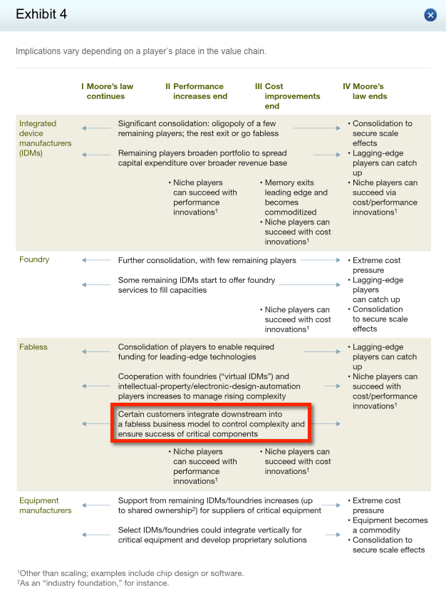 2013-12-16 - Mckinsey Fabless table 3