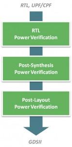 Power Verification Flow