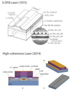 The new laser developed by researchers at Caltech includes a layer of silicon, which does not absorb light--a quality important for laser purity. (Source: Caltech)