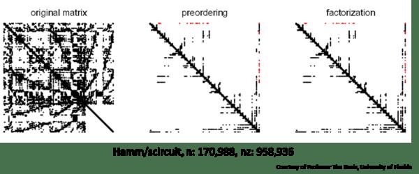 Fig13_Sparse_Matrix_reordering