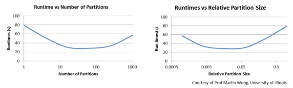 Fig21_Domain_decomp_Runtime-vs-partition_size