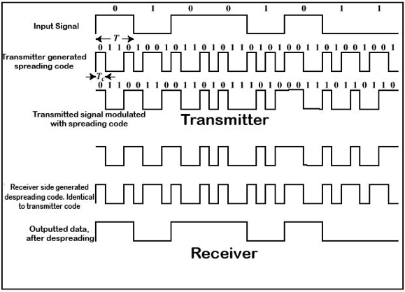 Fig. 1: Modulation and demodulation of the information with spreading/despreading codes.