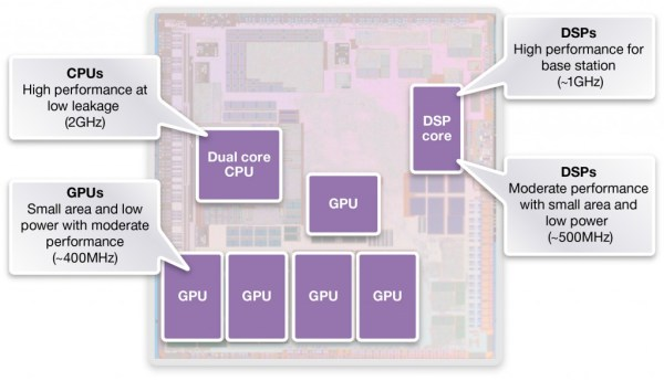 One Design Kit that Optimizes all CPUs, GPUs and DSPs_Figure1