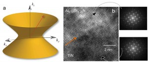 """Hyperbolic metamaterials"" could bring optical advances including powerful microscopes, quantum computers and high-performance solar cells. The graphic at left depicts a metamaterial's ""hyperbolic dispersion"" of light. At center is a high-resolution transmission electron microscope image showing the interface of titanium nitride and aluminum scandium nitride in a ""superlattice"" that is promising for potential applications. At right are two images created using a method called fast Fourier transform to see individual layers in the material. (Source: Purdue University)"